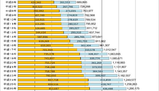 【海外の日本人の人口2021年版】在外邦人が多い国・都市ランキング
